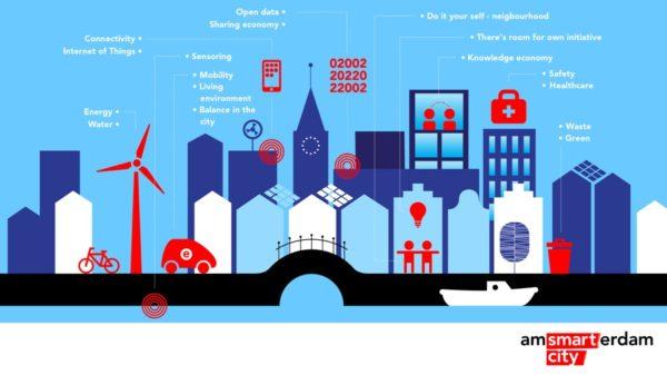 Amsterdam Smart City image